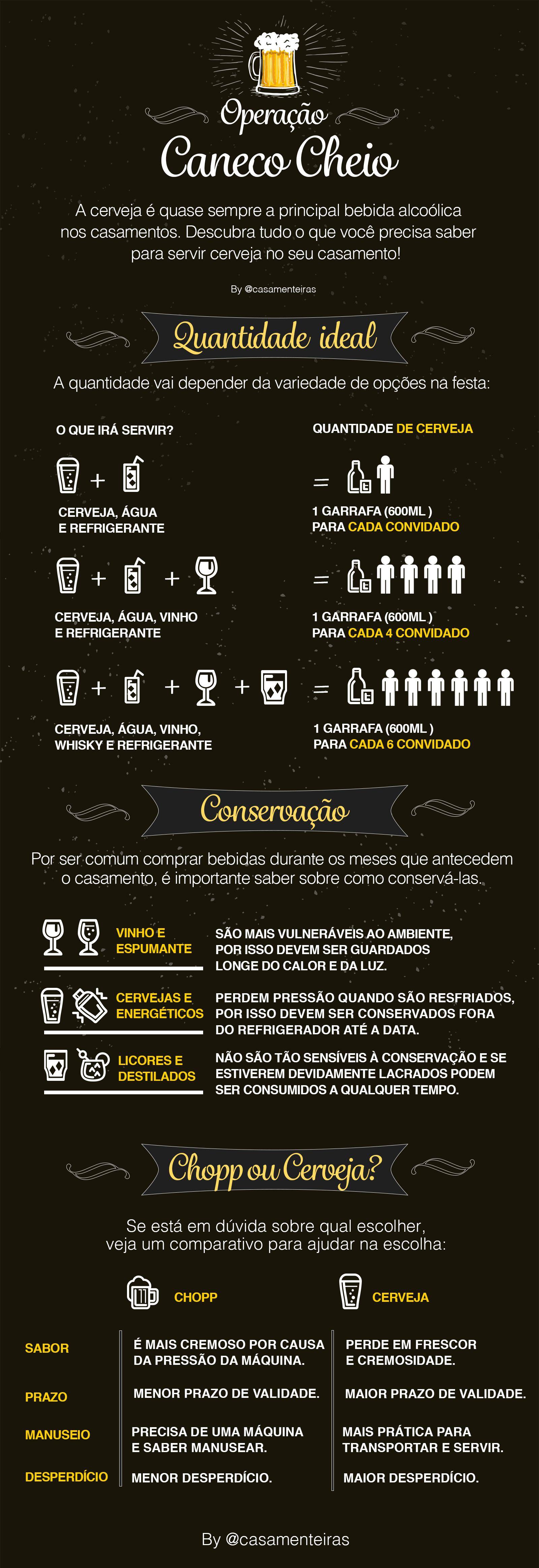 Infográfico como calcular a quantidade de cerveja para casamento e outras dicas